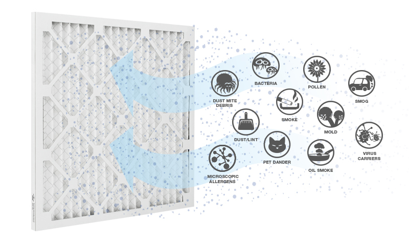 HVAC air filter captures contaminants like dust mites, bacteria, pollen, smoke, mold, virus carriers, microscopic allergens, oil smoke, and pet dander.