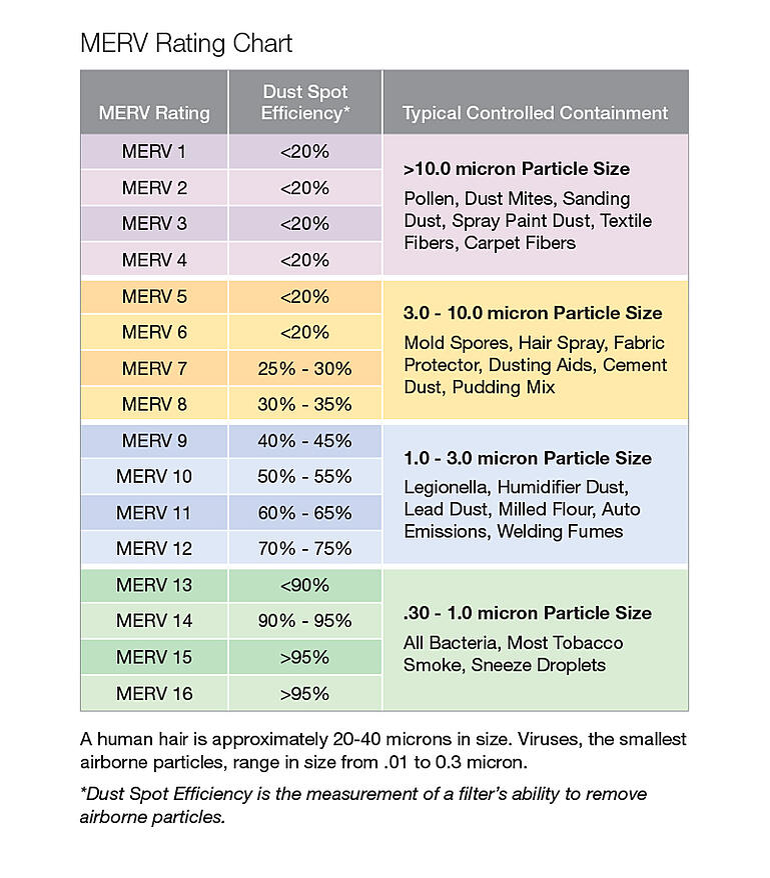 AAF Flanders MERV rating chart.